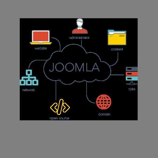 What is Joomla