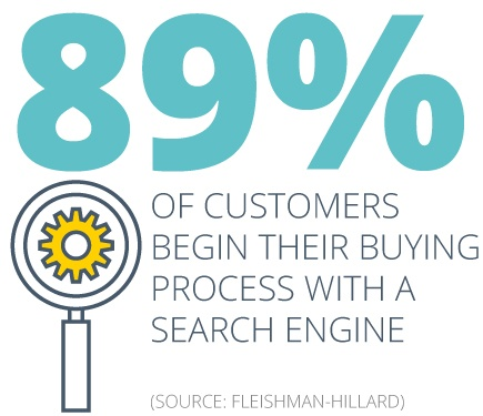 89% of customers begin their buying process with a search ...